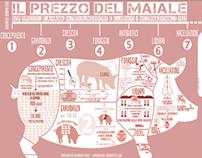 INFOGRAFICA: Il prezzo del maiale