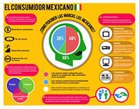 El consumidor mexicano