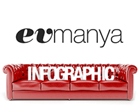 Evmanya infographic