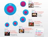Samsung SXSWi Media Hub Infographic