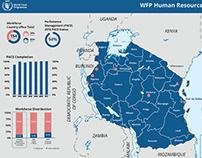 WFP Tanzania infographics