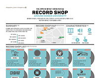 1812 Zoom in : Record Shop around Hongik Univ.