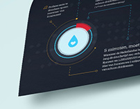 Water Wastage Datavisualisation