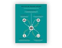 Info-Poster-Serie | Gemeinwohl-Ökonomie