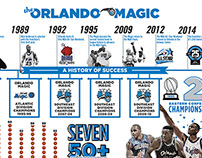 The Orlando Magic Infographic