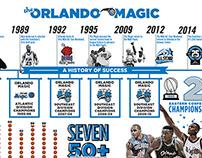 The Orlando Magic Infographic