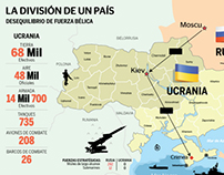 Conflicto Ucrania-Rusia