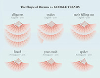 The Shape of Dreams for Google Trends