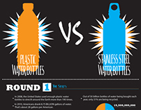 Plastic Water Bottles Vs. Stainless Steel Water Bottles