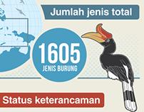 Infografis: Status Burung di Indonesia Tahun 2013