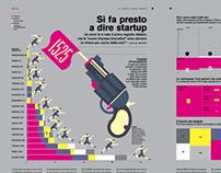 Wired Italia Si fa presto a dire startup