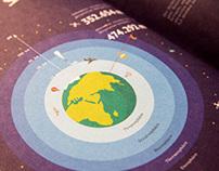 Infographics for Fleisch Magazine