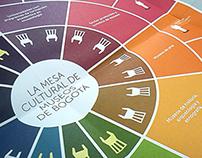 La Mesa Cultural de Museos de Bogotá