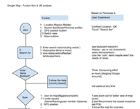 Google Map - Fuction flow & UE analysis