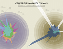 Wikipedia popularity - Celebs vs Politicians