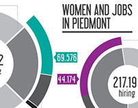 WOMEN AND JOBS IN PIEDMONT