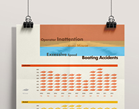 Boating Accident Infographic Design