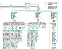 Information Architecture Website planner