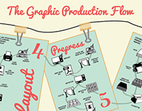 Graphic Production Flow