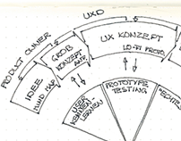 Thoughts on UX process