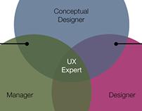 Venn Diagram: a UX guy