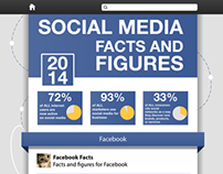 Social Media Facts and Figures Infographic