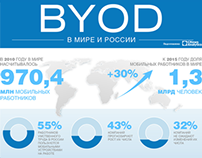 Infographic: BYOD