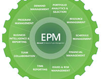 Implement Enterprise Project management Tool