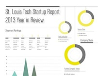 St.Louis Tech Startup Year in Review