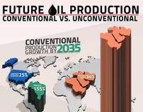 Infographic: Future Oil Production