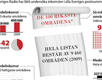 Maps & Infographics for Swedish Radio
