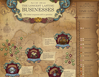 Infographic about really old businesses