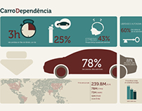 """Infography """"Car Dependency"""""""
