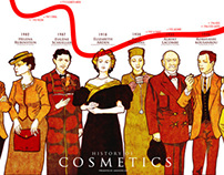 History of Cosmetic Brands