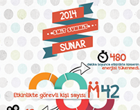 SMİT Summit 2014 İnfografik