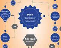 Software Education Agile Process Infographic