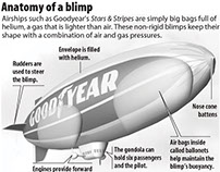 Anatomy of a blimp