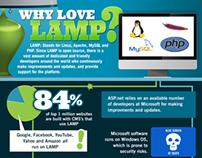 LAMP Infographic