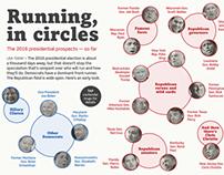 Running, in circles