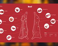 illustration beef cuts