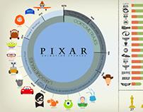 Pixar Infographic