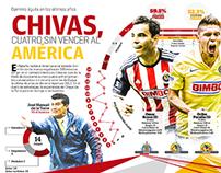 The mexican classic, America vs. Chivas