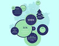 """Infografik """"Wiens Grünflächen"""""""