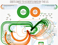 Debts Owed To Vs Debts Owed By the U.S. for Titlemax