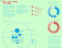 Mars One Data Visualisation