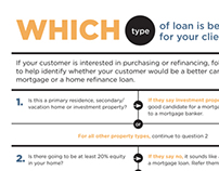 Which NB|AZ loan is best for your client? - Flyer