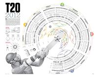 2012 Twenty20