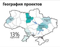 Infographics / Startups in Ukraine