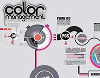 Infografía Color Management