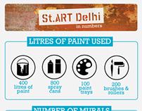 St. Art Delhi [INFOGRAPHIC]